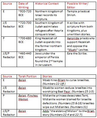 Midian 2 charts