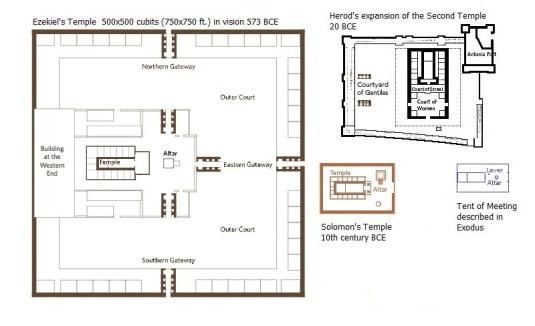 Temple sizes
