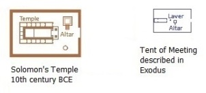 temple comparisons 3